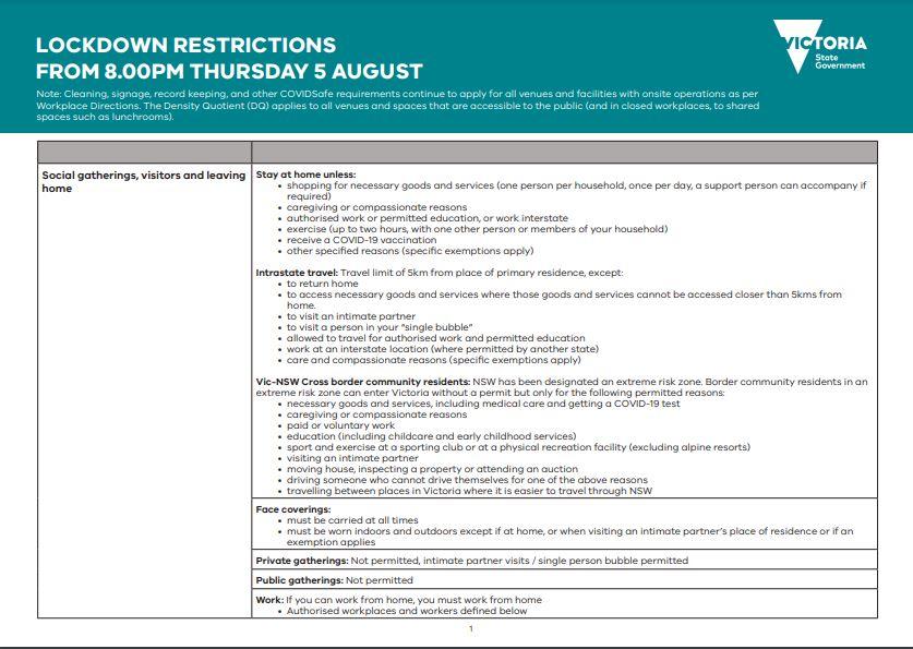 Zedu - Victoria Stage 3 Restrictions
